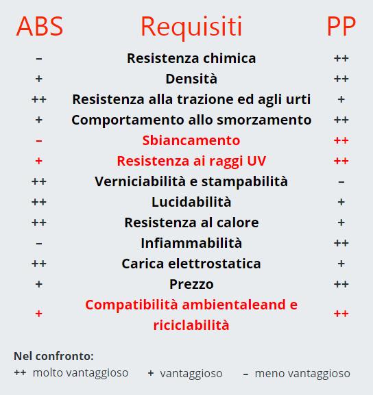 abs-pp-a-confronto