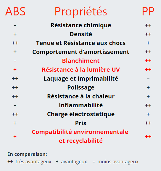 abs-pp-en-comparaison